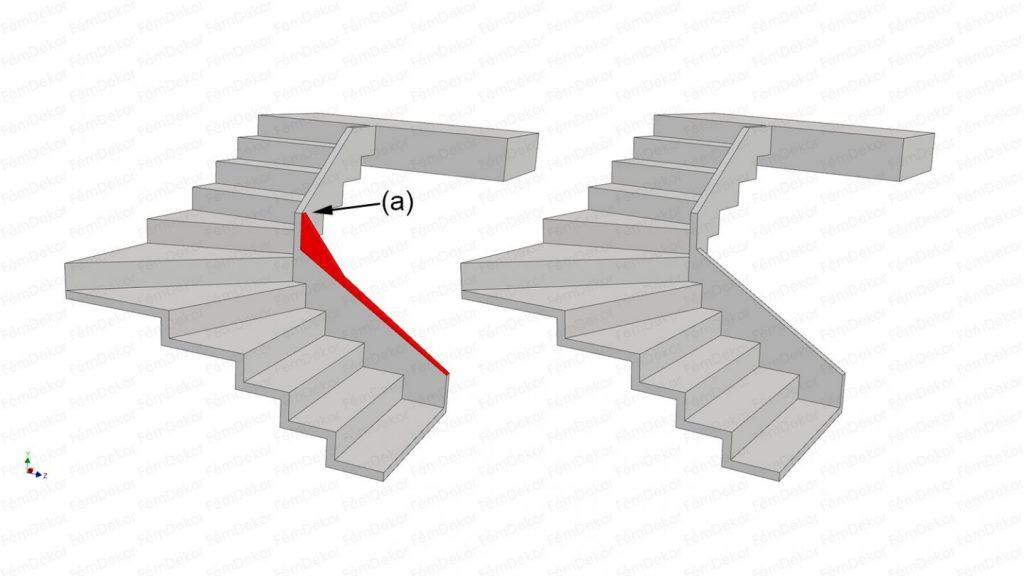 Gipszlépcső sarokpont összekötés